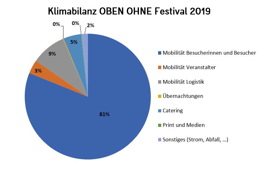 Klimabilanz-OBEN-OHNE-2019